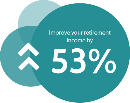 According to research released by OM Wealth the average income in retirement is 53% higher for those who take regular financial advice.