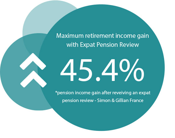 Retirement income gains of 45.4% have already been achieved